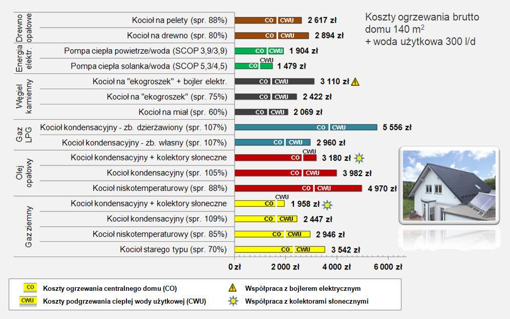 W Mega Porównanie kosztów ogrzewania domu - Vaillant - partner BL19