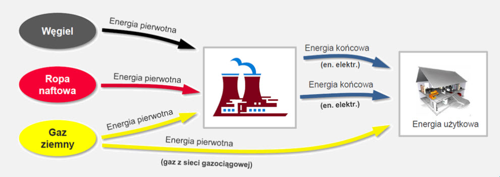 Energia-pierwotna