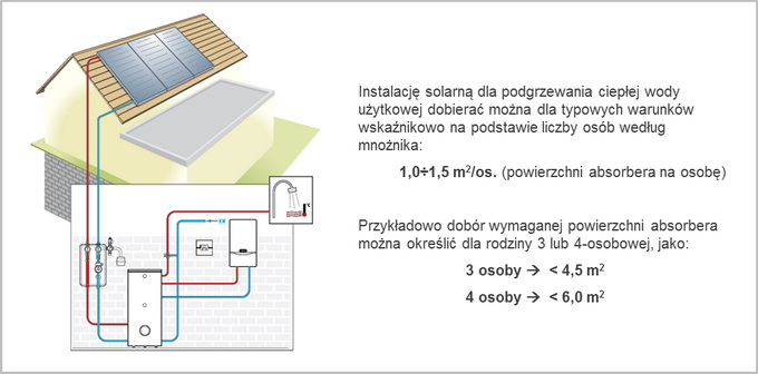 instalacja solarna podgrzew cwu