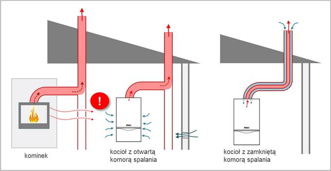 Открытая или закрытая камера сгорания  Природный газ для Вас