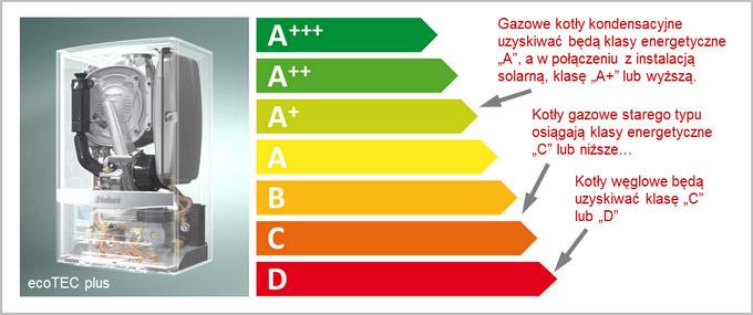 Klasy efektywnosci energetycznej kotła węglowego i kotła gazowego