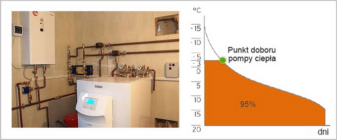 pompa ciepła w układzie monoenergetycznym