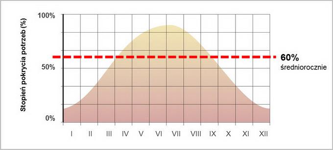 wykres oszczędności z instalacji-solarnej vaillant