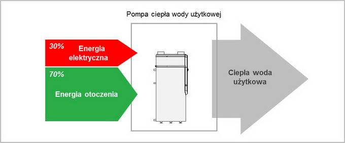 Zużycie energii elektrycznej - pompa ciepła wody użytkowej