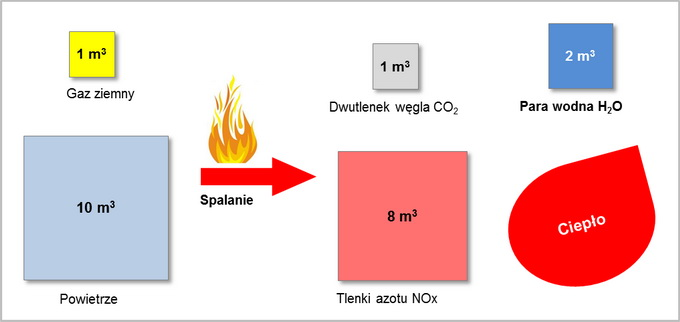 spalanie gazu ziemnego