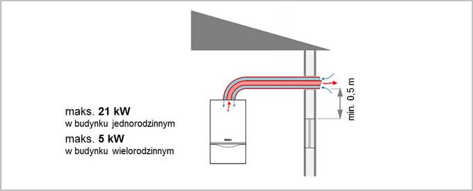 wyprowadzanie spalin z kotła gazowego
